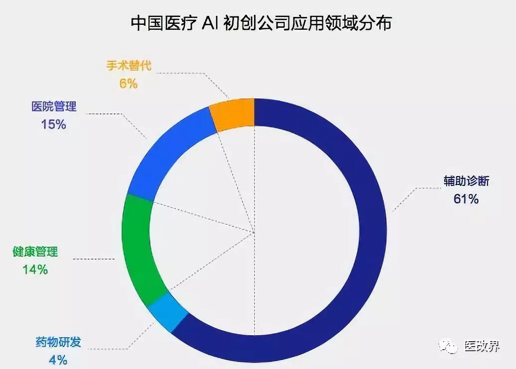 中国医疗人工智能产业报告,人工智能可将医疗效果提高 30%