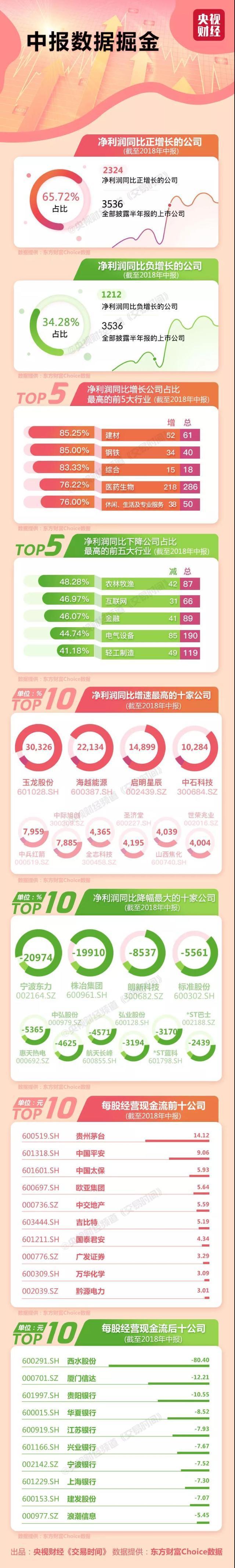 独家!A股中报上市公司TOP10出炉:最赚钱的是它!日赚近9亿元