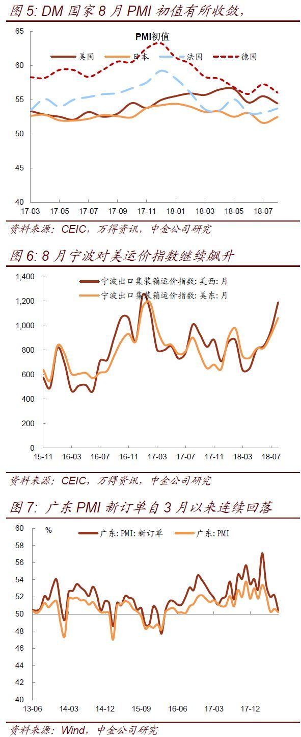 【中金固收】8月经济数据预测