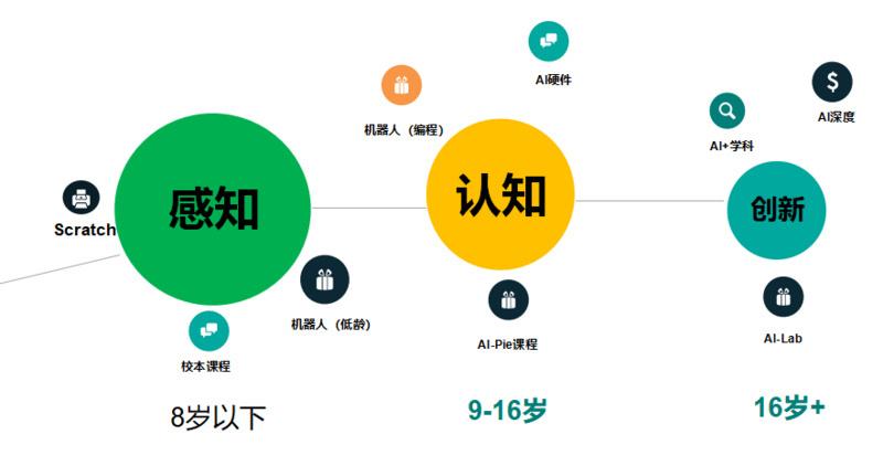 斯坦福+清北创客团入局青少年编程,「码客菠萝」瞄准中国学生 AI 创新力训练