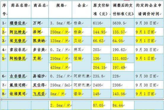 患者福利!这8种抗癌药将降价 北京9月有望买到