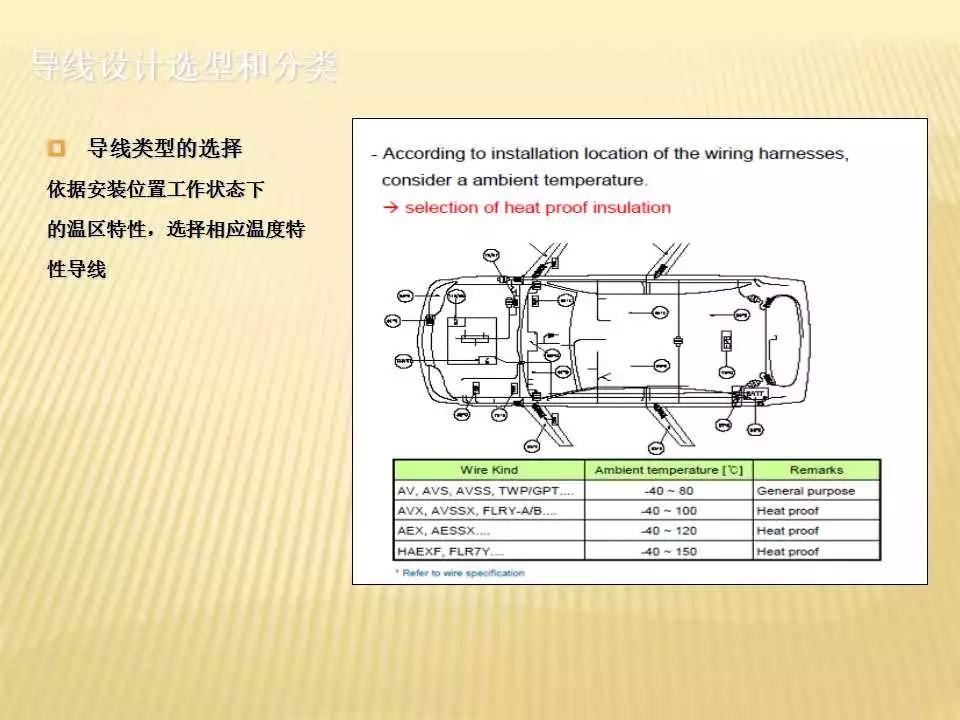 干货| 80页PPT 汽车线束端子接插件应用及介绍_网络