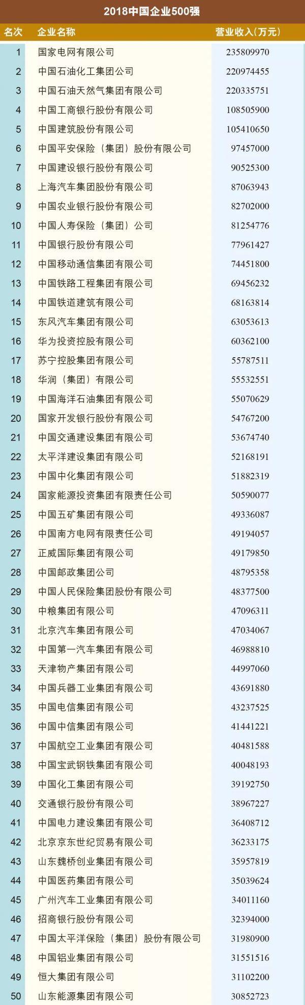 2018中国500强企业榜单出炉 百度热搜 图2