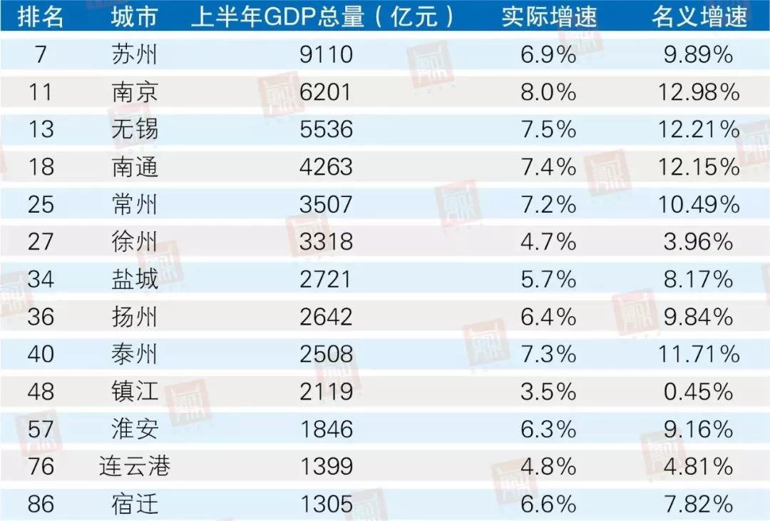 石家庄gdp排名最高是哪一年_河北省一季度GDP 石家庄增量第一,秦皇岛增速最高(2)
