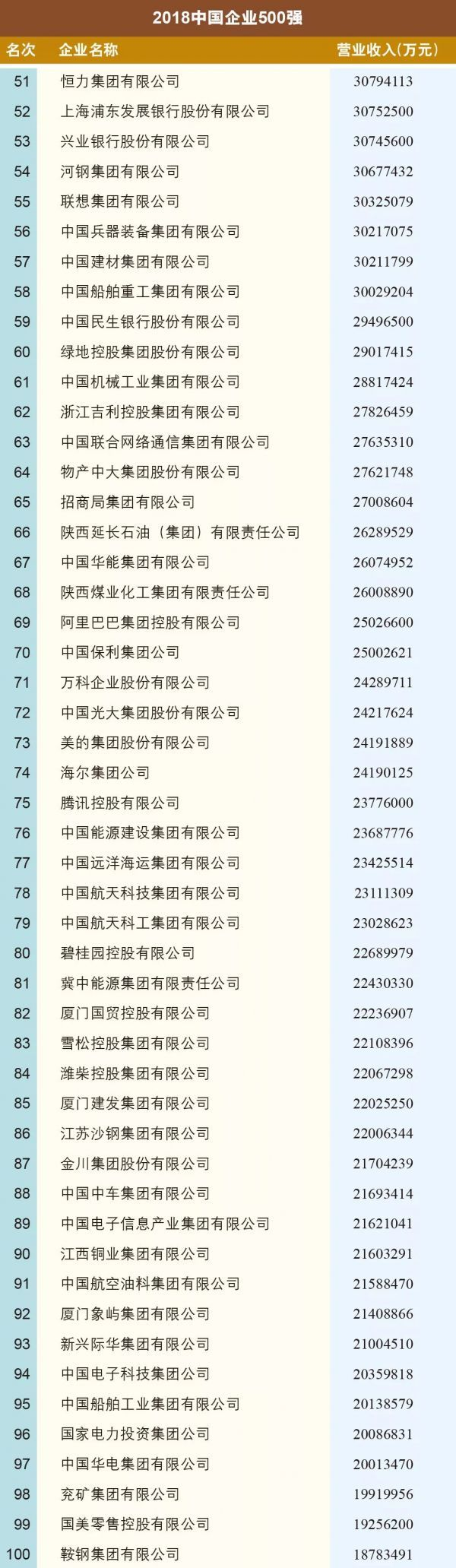 2018中国500强企业榜单出炉 百度热搜 图3