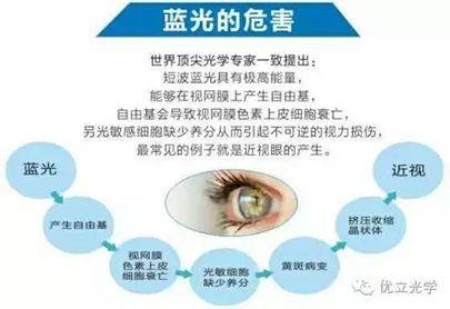 【揭秘】4招让防蓝光镜片卖得起飞