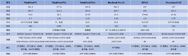 ThinkPad P1/X1 Extreme的性能和价格是否具有竞争力?_Precision