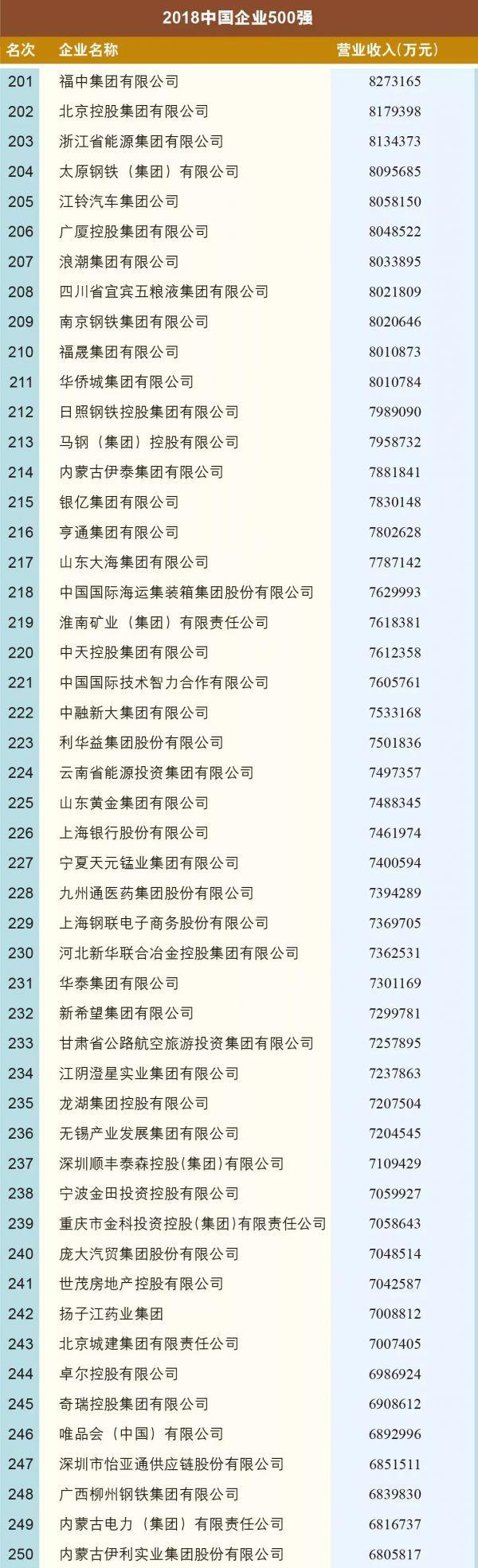 018中国500强企业榜单出炉:总营收突破70万亿大关