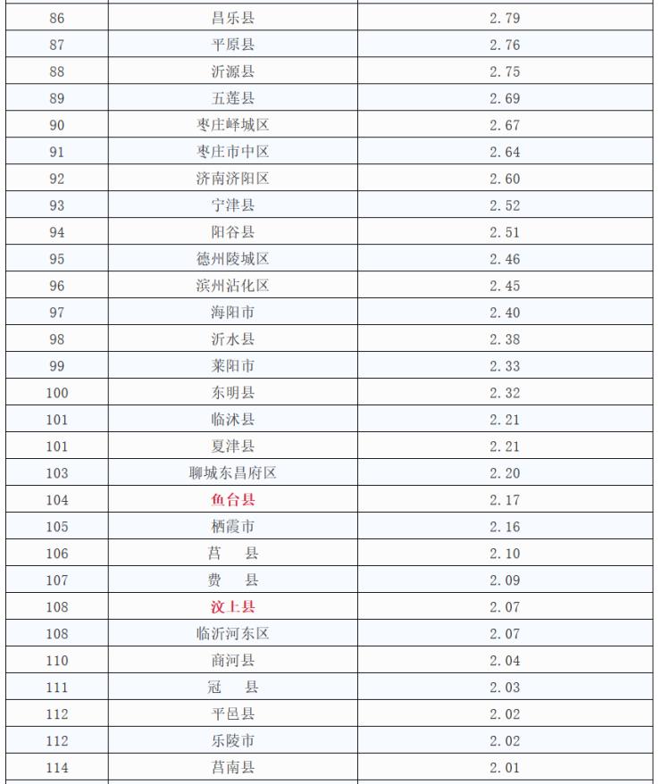 济宁市各区县gdp排行_济宁事业单位统考5665人,各区县GDP排名,这些地区容易考