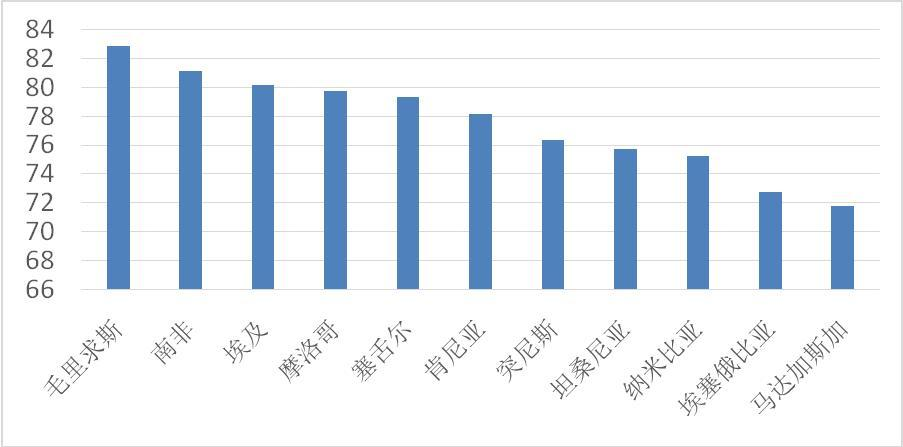 签证利好、航线增加促进赴非旅游,上海游客人均消费最高