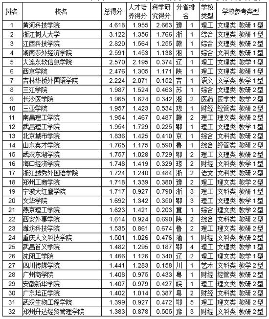 2018民办大学排行_2018全国民办大学排行榜