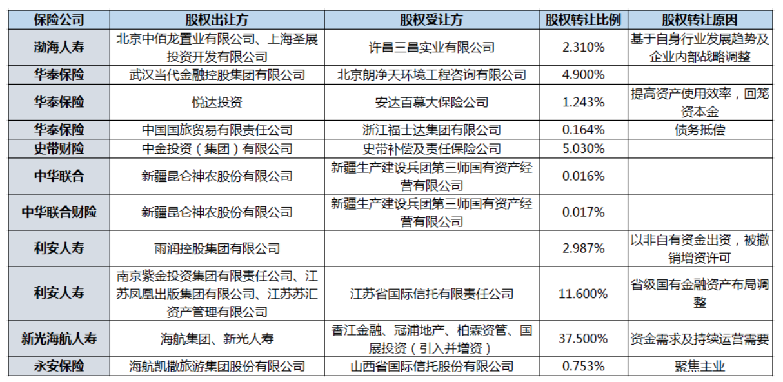 """华泰保险股权遭拍卖抵债,年内9险企股东拟离队各有""""苦衷"""""""