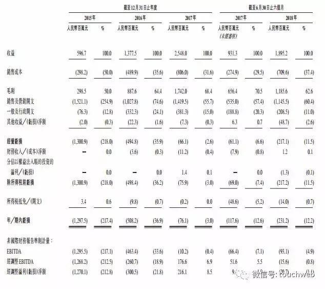 猫眼递交招股书:上半年营收近19亿 腾讯美团为重要股东
