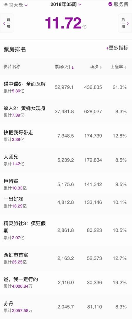 内地影市一周报收11.72亿 《碟中谍6》破5亿无悬念夺冠