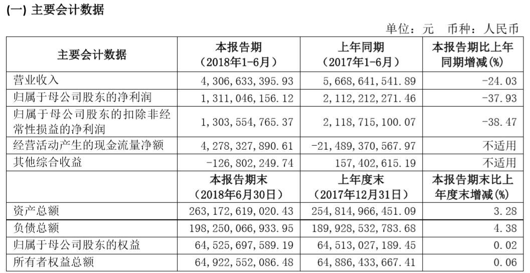 """""""熊市""""券商生存现状:上市券商半年少发薪酬30亿元,8家减员2398人"""