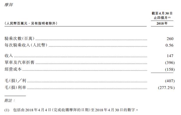 美团更新招股书披露摩拜4月业绩:营收1.47亿,亏损4.8亿