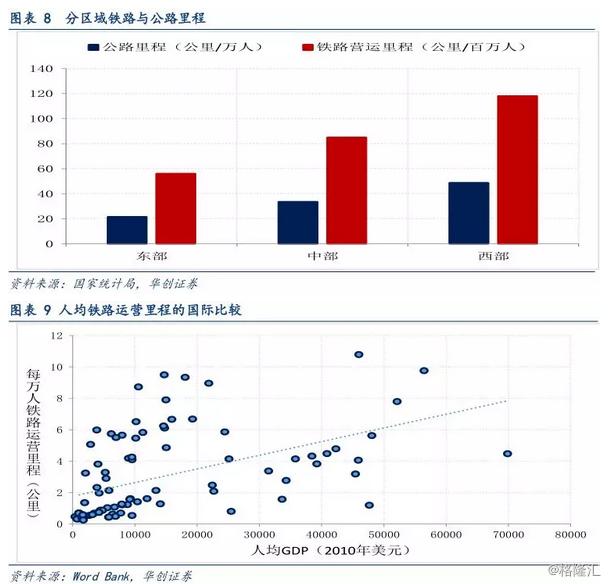 多年高速增长后 中国基建投资还有空间吗?