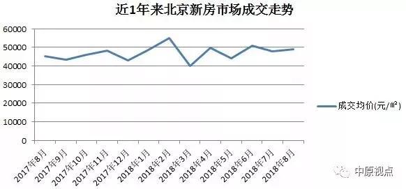 8月份北京新房成交量创新高,限