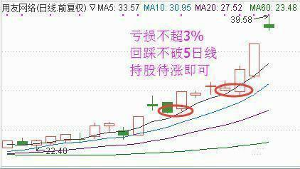 炒股18青春股民分享:学会补养仓,却谓载余散户的救命稻草!