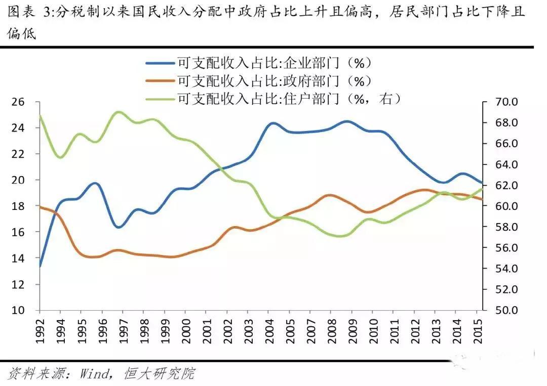 gdp 财政收入 美国_美国gdp构成比例图