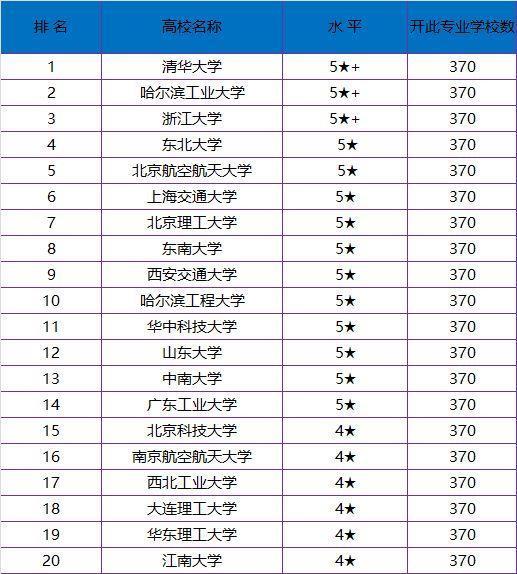 自动化专业大学排名_世界排名前100的大学