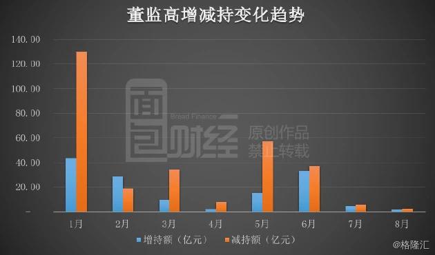 2018年8月上市公司董监高增减持榜:财报季减持受限,金额较上月下降五成