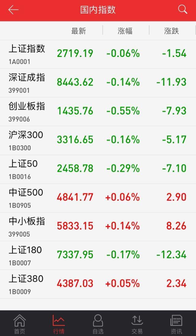 午评:军工股强势领涨 沪指冲高回落跌0.06%