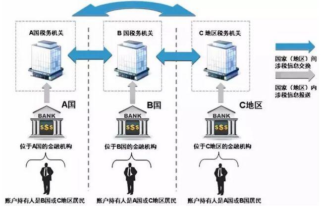 反避税新规实施:海外大批华人账户已被封_图1-4
