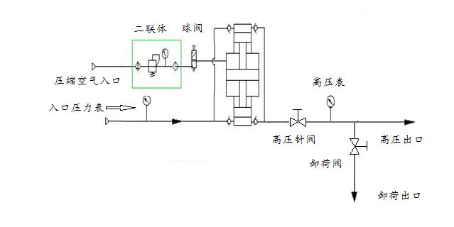 科技 正文  增压比:25:1 氮气增压系统大致配置: 驱动开关,驱动气压表图片