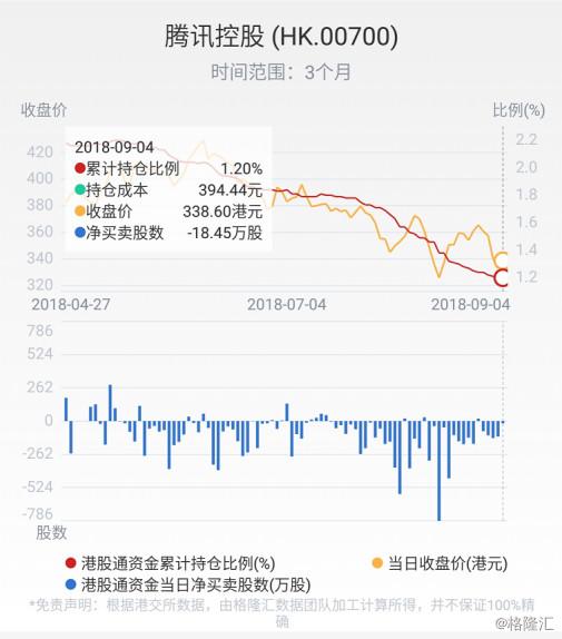 港股复盘:新兴市场金融风暴 腾讯重挫4%蒸发1314亿市值