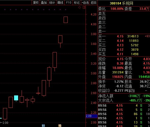 乐视网逾31万手大单封涨停板!12个交易日涨逾8成