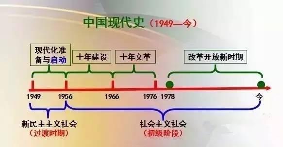 高中历史---中国史思维导图