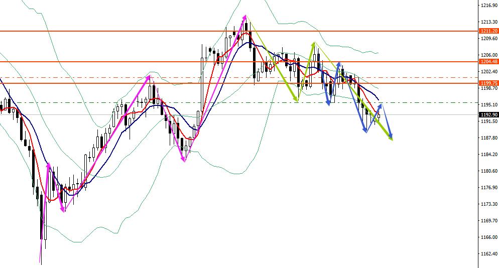 EFS【原油貴金屬】黃金受強勢美元打壓,繼續弱勢整理