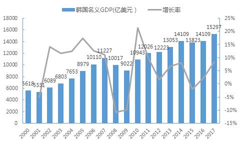 2000世界gdp_gdp排名世界