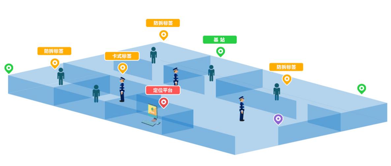 仁微电子-浙江某智慧监狱人员定位系统