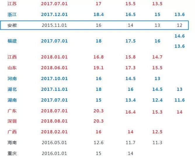 合肥人均收入2017_2017合肥八中录取