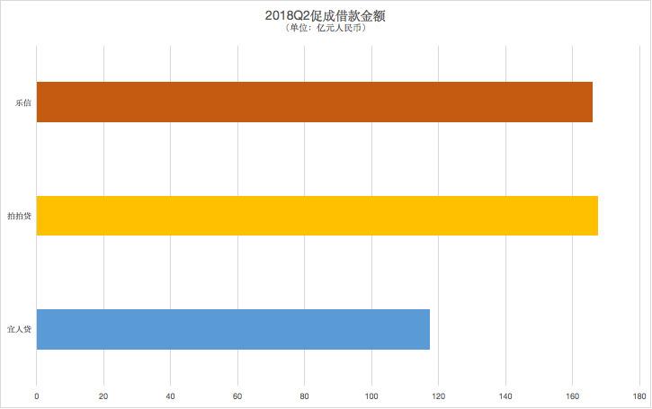 监管风潮下十幅图看四家中国网贷公司变化