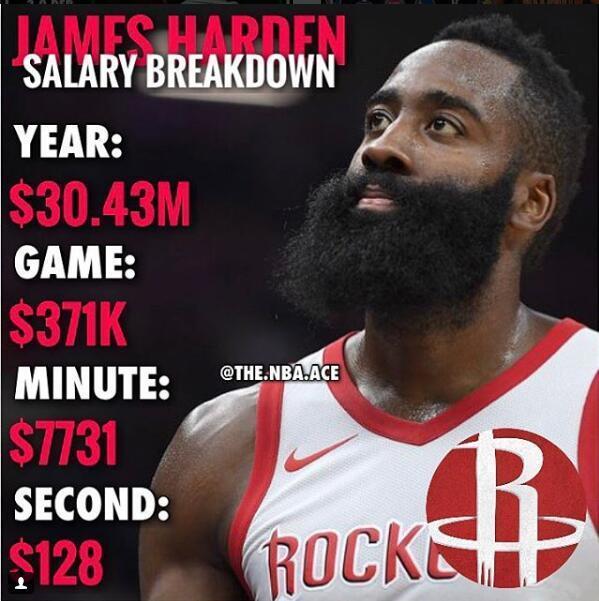 NBA大牌工资有多高?哈登每场挣一辆兰博基尼8秒钟买一部iPhoneX