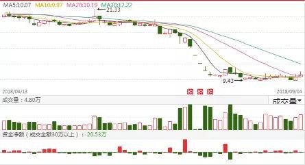 新日恒力股票:9.5号低吸金股:南风股份 星期六 新