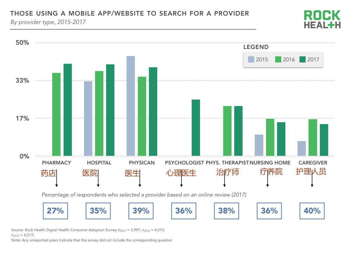 数字医疗产品消费8大趋势:1/4受访者选择弃用可穿戴设备
