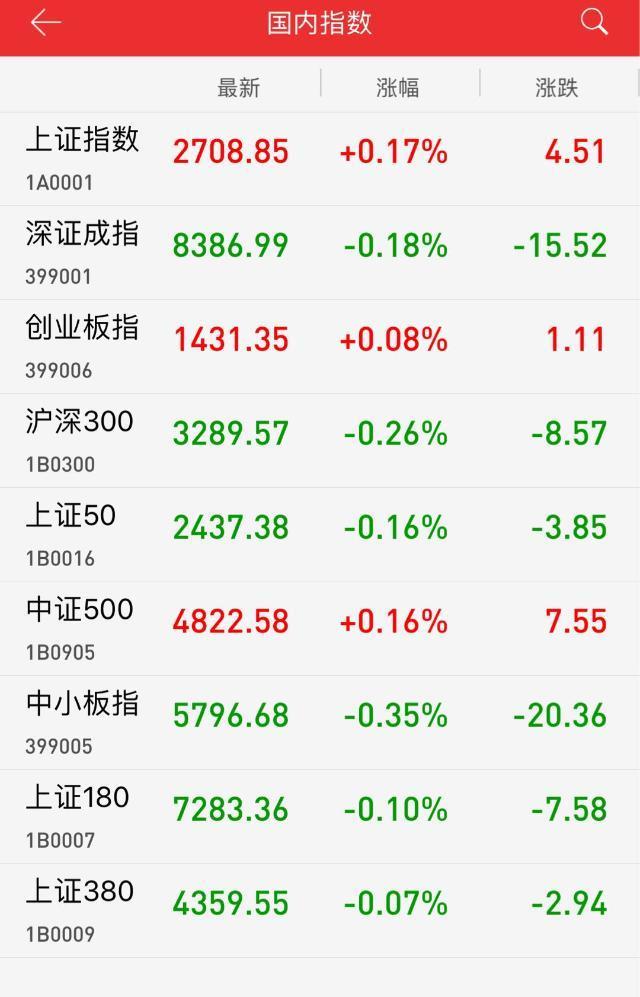 午评:国产软件概念活跃 沪指冲高回落涨0.17%