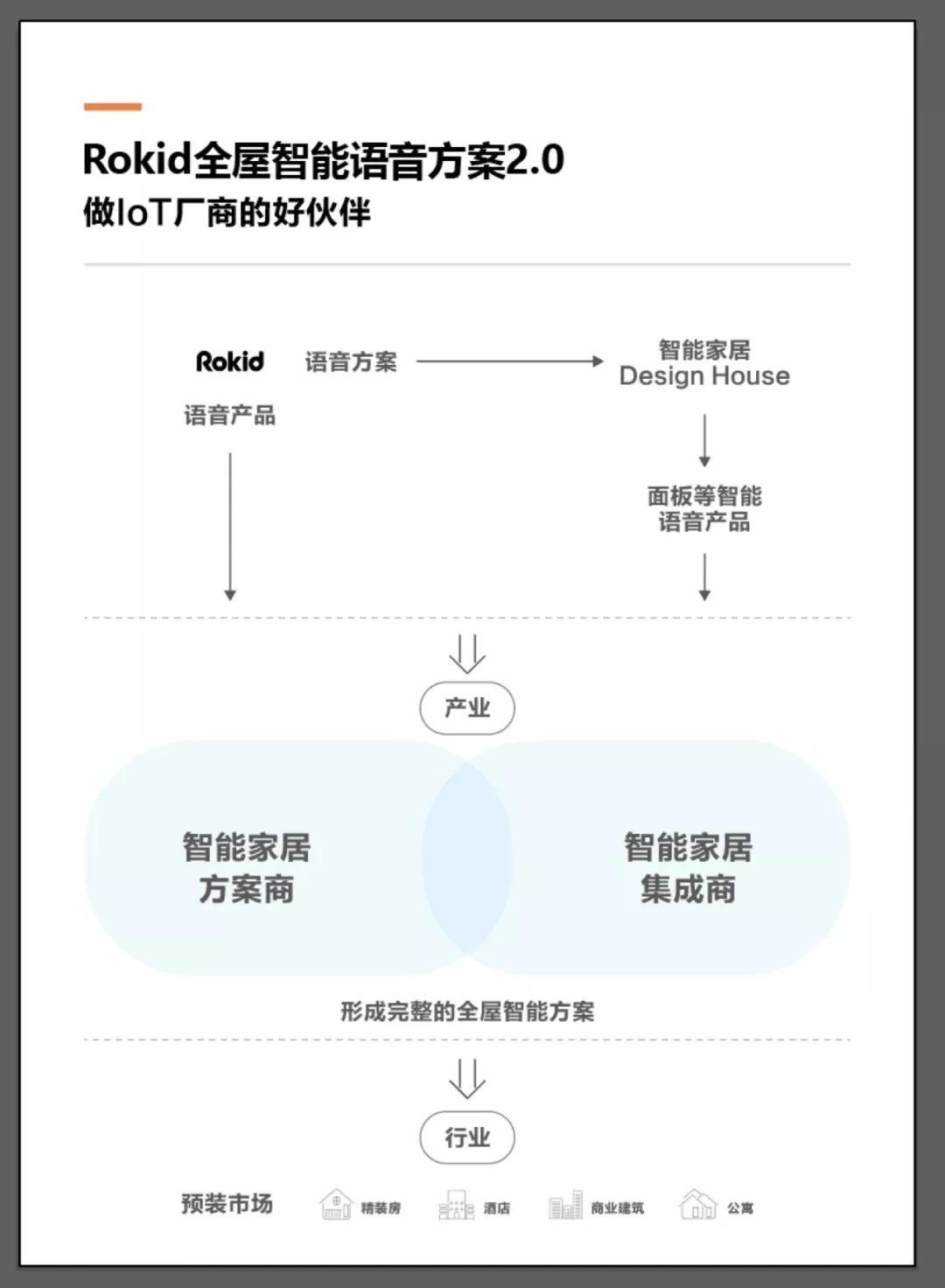 SSHT落幕Rokid跟IoT好伙伴继续前行_云南11选5