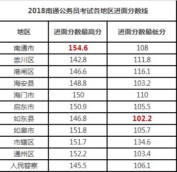 教育 正文  南通市最高分:154.6分 最低进面分数线:102.
