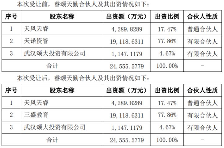 三盛教育以2.13亿元受让睿颂天勤77.86%有限合伙份额