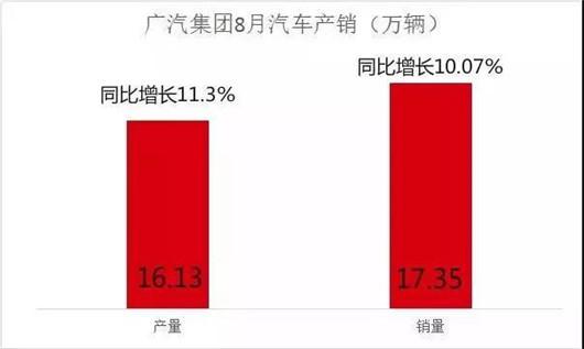 8月份增长11.3% 广汽摆脱SUV依赖症