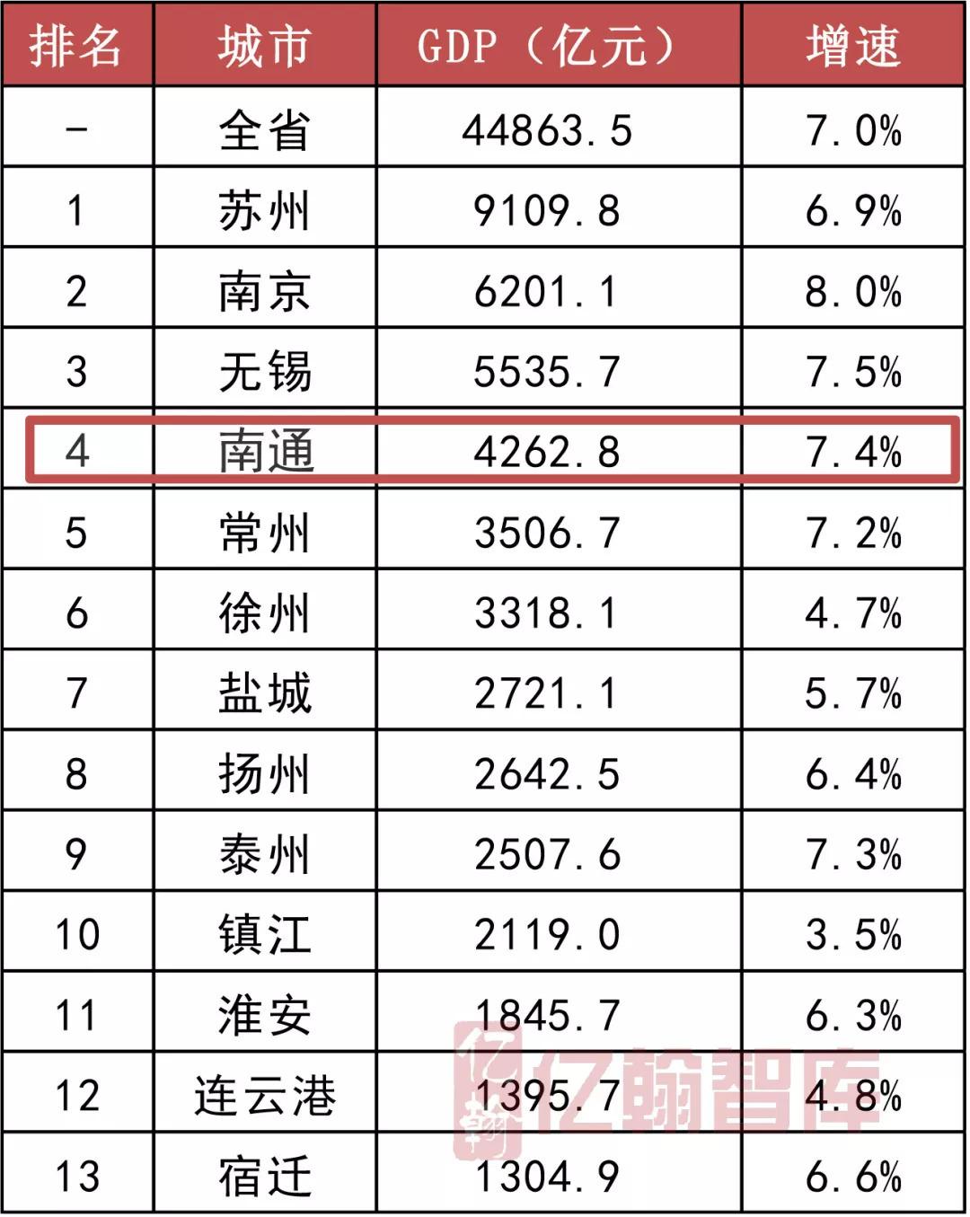 江苏各县gdp_江苏各市gdp排名