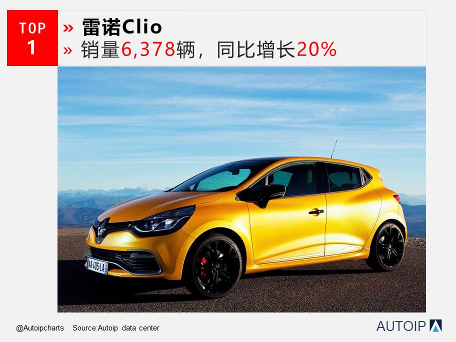 8月法国新车销量大增,3款车型涨幅突出