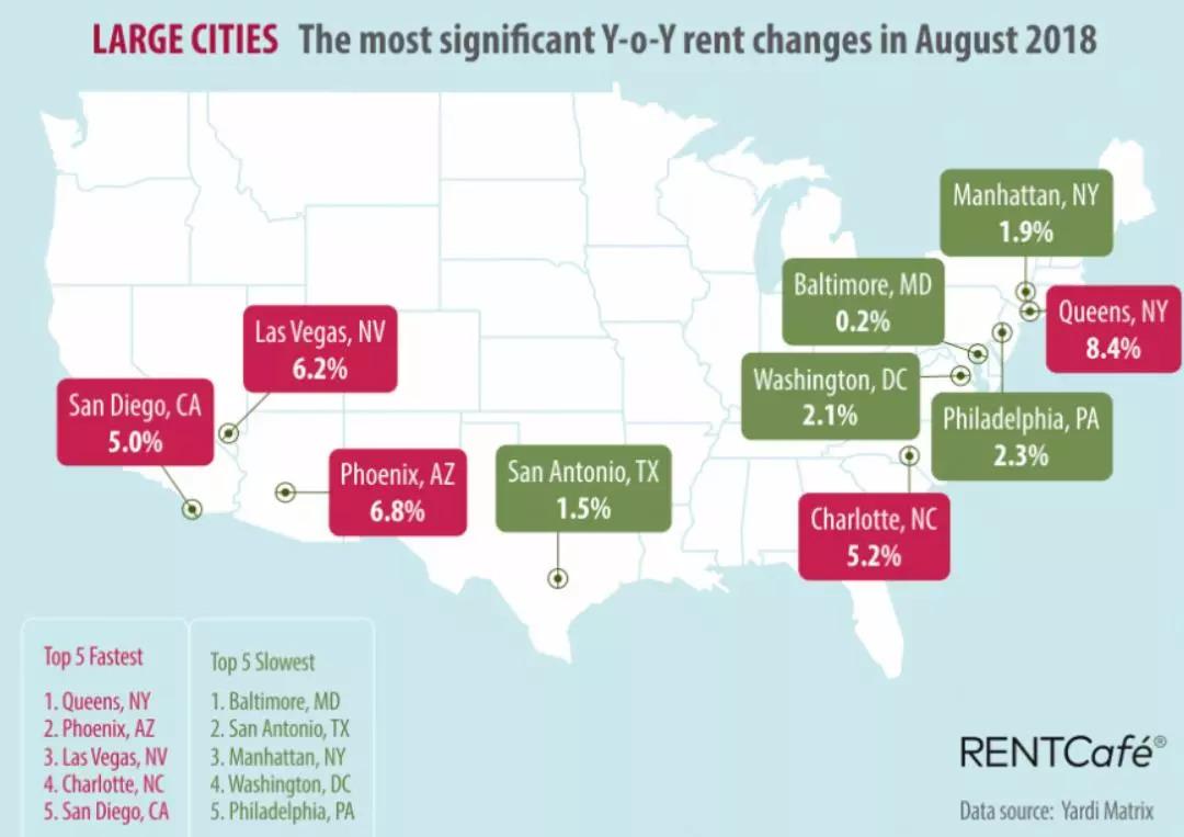 同一个世界同涨房租,美国小城市租金同比暴增31%