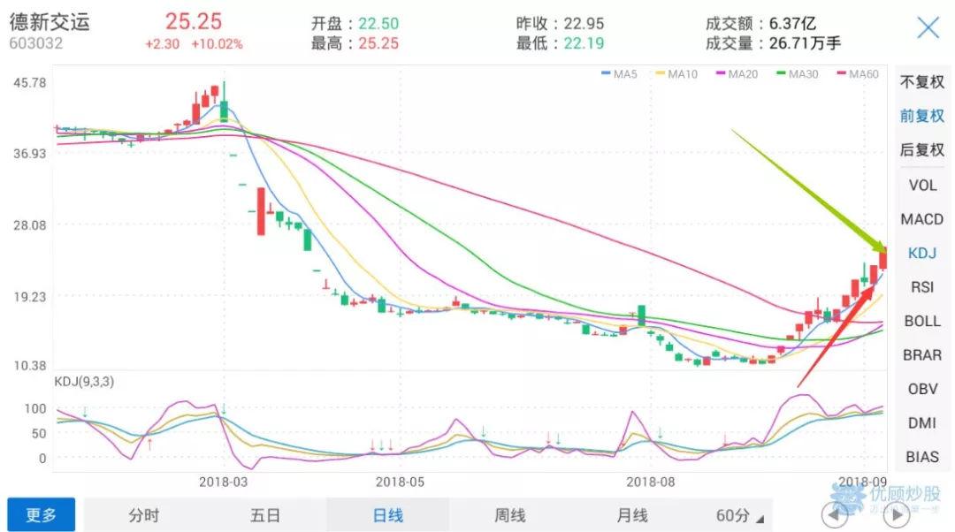 """单股2天盈利17.24%,看牛人""""丨; Carl .""""精准布局翻倍获利"""