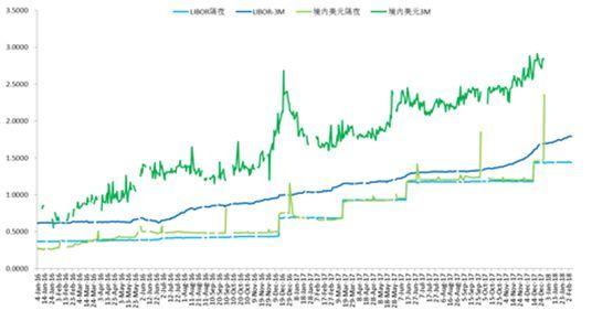 最高日交易量超过500亿美元:境内外币拆借市场发展及思考